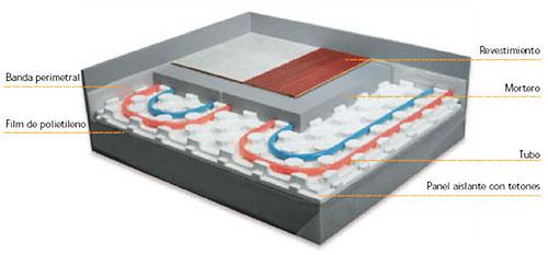 Caldera de gas natural para suelo radiante transportes for Caldera para suelo radiante